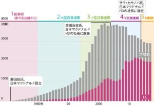 """<span class=""""nbd_stm"""">直営主体から急激にFC化を進めた<br />●日本マクドナルドの総店舗数とFC加盟店の推移</span>"""