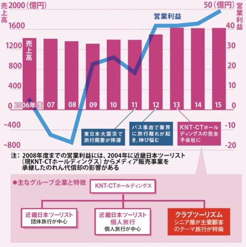 業界への打撃をはねのけ収益を確保<br>●クラブツーリズムの業績の推移