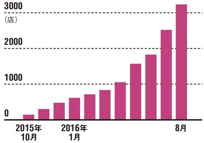 取引先の拡大が進む<br />●鮮魚の出荷店舗数