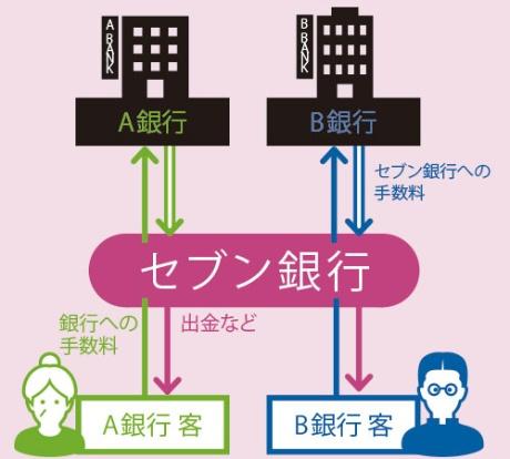●ATM事業の収益構造