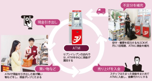 レジの売り上げで現金補充の手間を省く<br/><span>●売上金入金サービスの概念図</span>