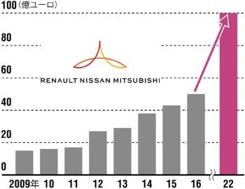 2022年までにシナジーを倍に<br/>●アライアンスによるシナジー効果金額の推移