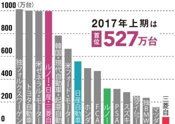 数ではトップ3入り、 2017年は首位も見えてきた<br/>●2016年の世界販売台数の比較
