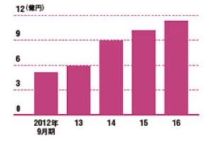 錫の食器の販売が好調で急成長<br />能作の売上高の推移