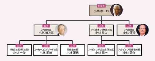 同族経営を強みに成長<br /><small>●小林家の主な家系図</small>