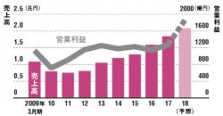 海外での相次ぐ大型M&Aで業績は急拡大<br /><small>●リクルートホールディングスの業績推移</small>