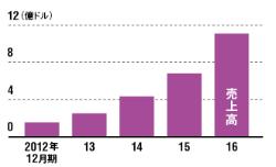 1000億円を超える事業に成長<br /><small>●インディードの売上高推移</small>