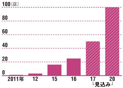 まずは九州に集中出店<br />●京都伊三郎製ぱんの出店状況