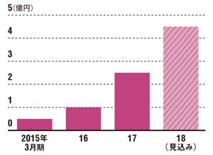 店舗数を増やして着実に成長<br />●アグリホールディングスの売上高推移