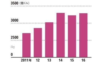 宇宙産業の市場規模は拡大傾向<br />●世界の宇宙産業売上高