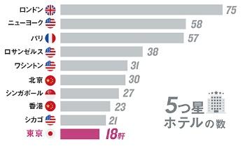 海外の主要都市に比べて5つ星ホテルが少ない