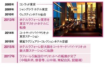 12の外資系ホテルを開業