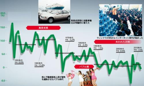 1990年代以降、長い停滞が続く ●日本の実質GDP成長率の推移