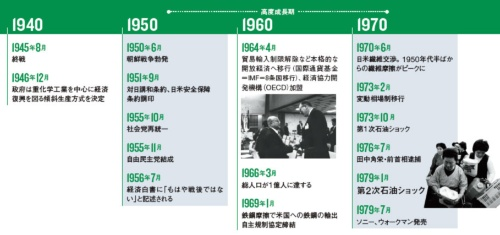 高度成長から失われた20年へ ●日本経済70年の歩み-1