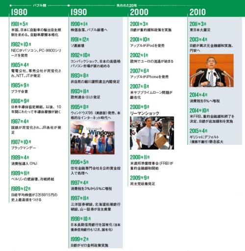 高度成長から失われた20年へ ●日本経済70年の歩み-2