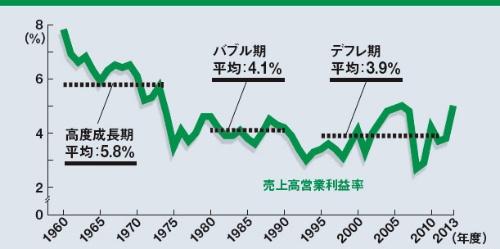 日本企業の利益率は回復できるのか ●高度成長期以後の大企業の売上高営業利益率推移