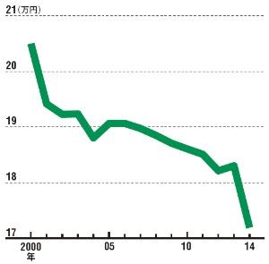 公的年金の給付額は減り続けている<br/>●1カ月当たり年金給付額の推移