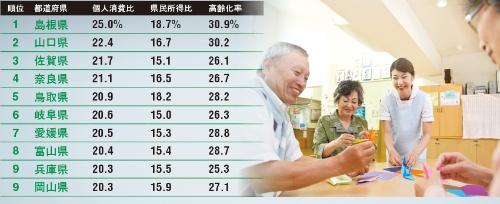 年金が個人消費の4分の1を占める県もある<br/>●年金の個人消費、県民所得に対する比率上位地方