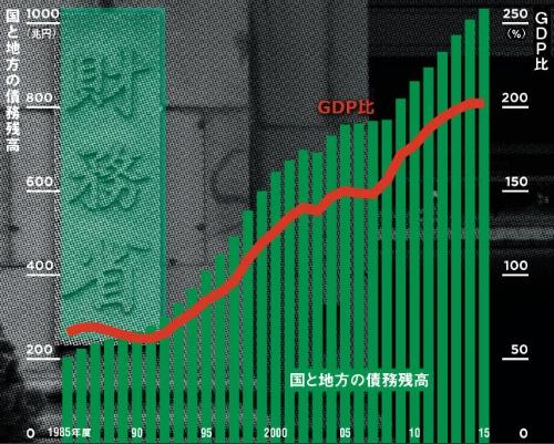 日本の借金はほぼ一貫して増え続けている<br> ●国と地方の債務残高、GDP比の推移