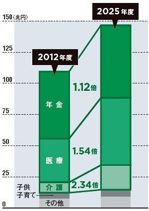社会保障費は増え続けるが、満足度は低い<br/> ●社会保障費の推移