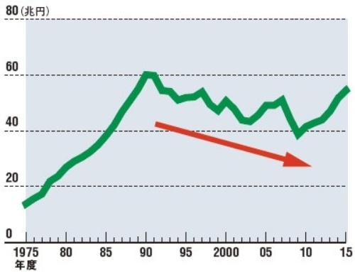 バブル崩壊後、税収は増えなくなった<br/> ●国の一般会計歳入の推移