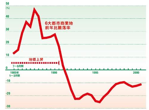 1991年まで地価は上がり続けた<br/> ●東京など大都市・商業地地価の前年比騰落率の推移
