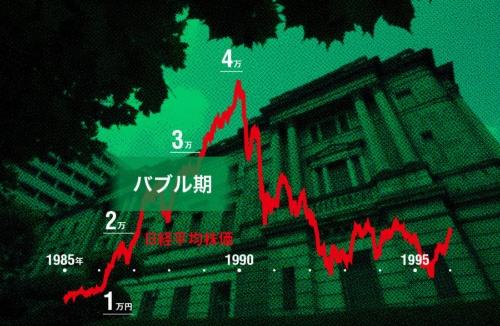 株価は急騰し、暴落していった<br/> ●バブル期の日経平均株価推移