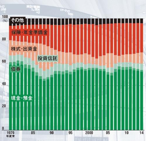 相変わらず現預金が多い<br/>●個人の金融資産の構成比推移
