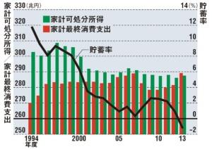 所得が減り、貯蓄率も下がってきた<br/>●個人の貯蓄率、消費の推移