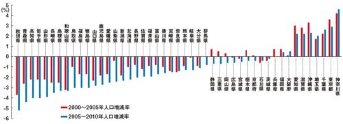 2000年代前半は人口が増えた府県も後半からは減少に転じた <br />●都道府県別の人口増減率推移
