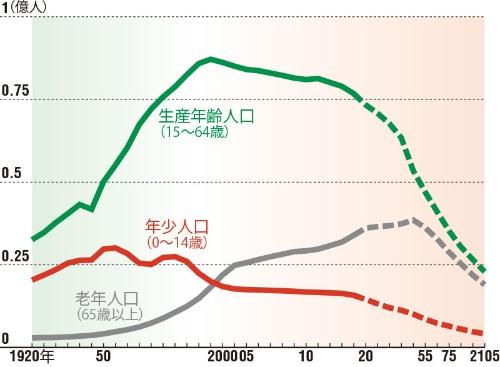生産年齢人口は1990年代後半から減少し始めた<br/>●日本の年齢階層別人口の推移