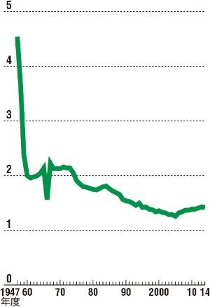 高度成長期から急激に下がってきた<br/>●日本の合計特殊出生率の推移