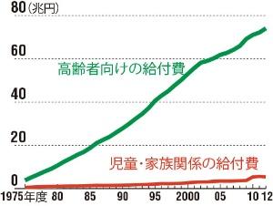 高齢者経費ばかりが増え続けた<br/>●高齢者と子供関連給付費の推移