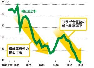 輸出比率は摩擦のたびに大きく下がった <br>●日清紡の輸出比率の推移