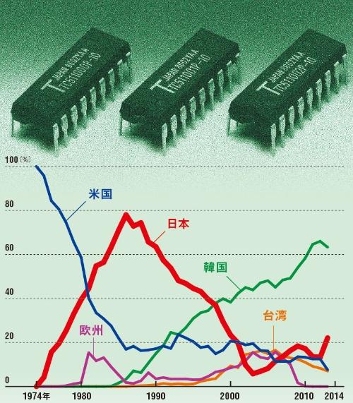 1986年をピークに日本のシェアは下落を続けていった<br> ●DRAMの地域別世界シェアの推移