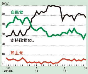 「安倍一強」「自民党一党支配」というが… <br>●安倍内閣発足以後の政党支持率の推移