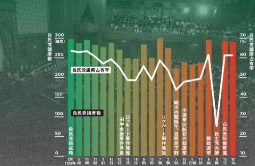 2000年代後半から議席数が大きく変動するようになった<br> ●自民党の衆院議席数と占有率の推移