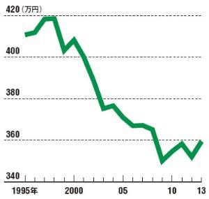 給与は下がり続け、デフレの一因になった<br/>●平均年間給与額の推移
