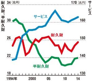 サービス消費は伸びている<br/>●形態別の名目家計最終消費支出の推移