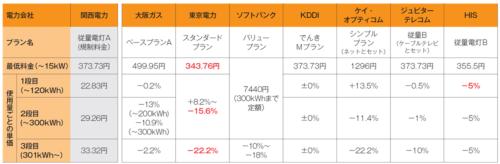 関西圏向けの主な電力メニュー