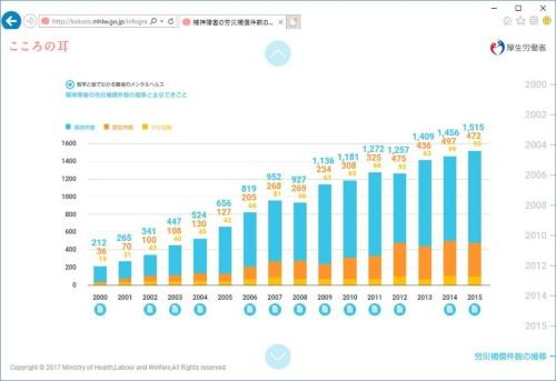 精神障害の労災補償件数の推移(出所:厚生労働省)