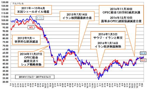 原油価格の推移(2014年1月~2017年2月)