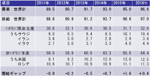 """最近の原油需給の状況<br /><span class=""""nbd_anno"""">原油需給の状況(IEA石油市場報告2017年2月号等より作成)</span>"""
