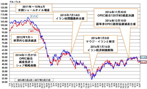 図1 原油価格の推移(2014年1月~2017年4月)