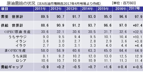 表1 最近の原油需給
