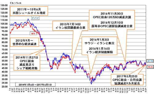 図 原油価格の推移(2014年1月~2017年5月)