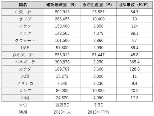 表:主要産油国の埋蔵量と可採年数