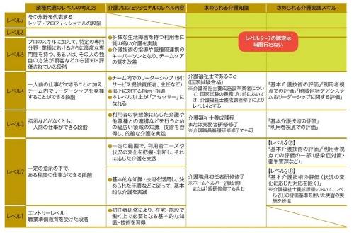 図2 国の「介護プロフェッショナルキャリア段位制度」の仕組み