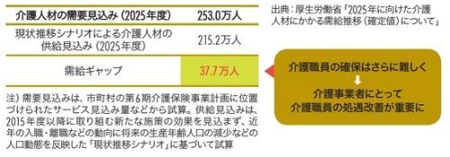 図1 2025年度における介護人材にかかる需給推計と需給ギャップ(確定値)