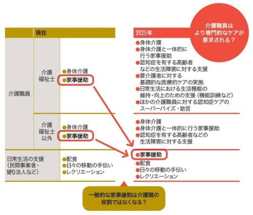 図3 和光会グループが見据える介護職員の役割の将来像